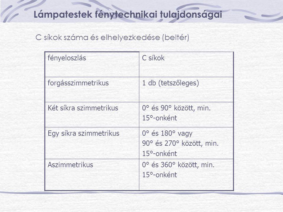 Lámpatestek fénytechnikai tulajdonságai C síkok száma és elhelyezkedése (beltér) fényeloszlásC síkok forgásszimmetrikus1 db (tetszőleges) Két síkra sz