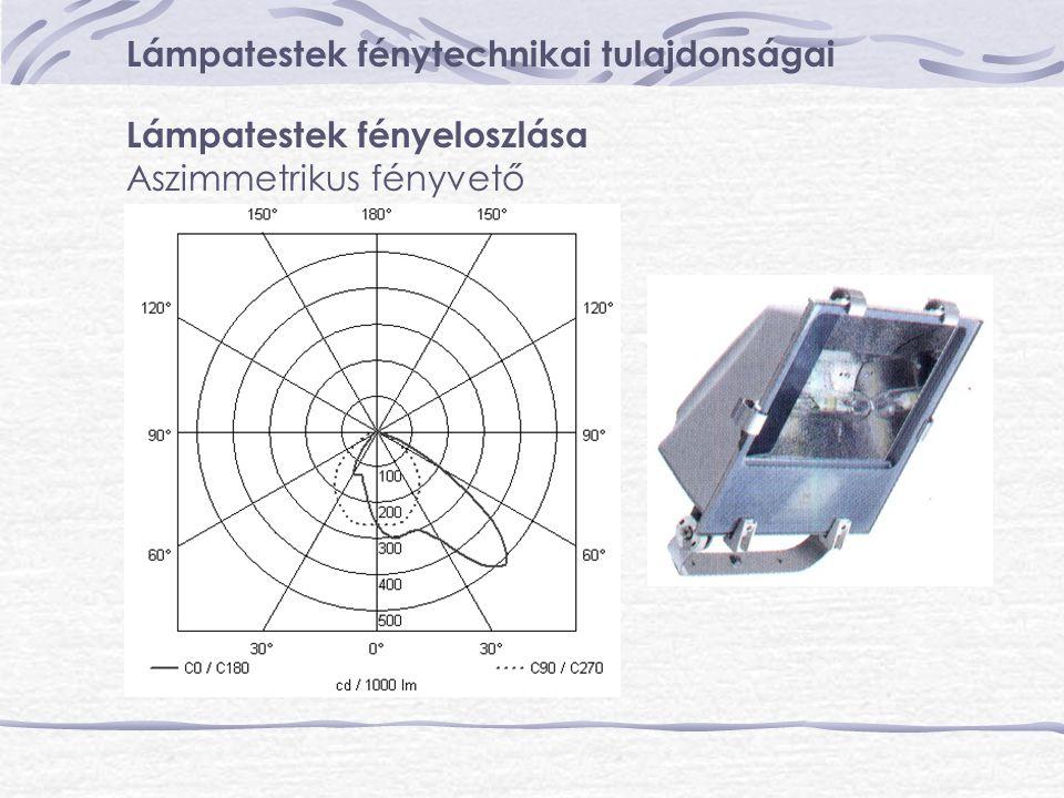 Lámpatestek fénytechnikai tulajdonságai Lámpatestek fényeloszlása Aszimmetrikus fényvető