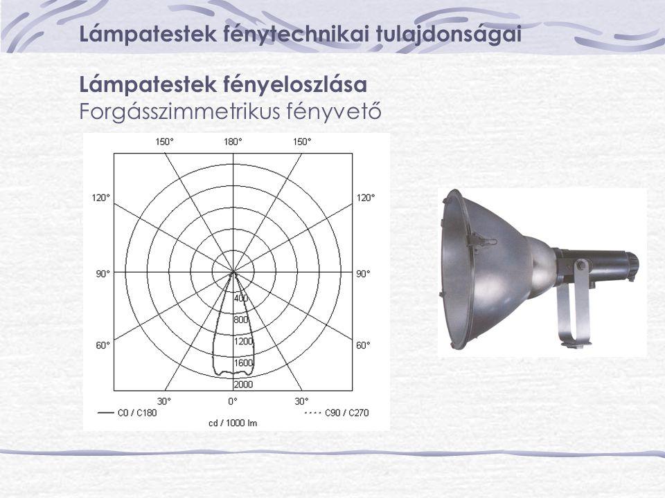 Lámpatestek fénytechnikai tulajdonságai Lámpatestek fényeloszlása Forgásszimmetrikus fényvető