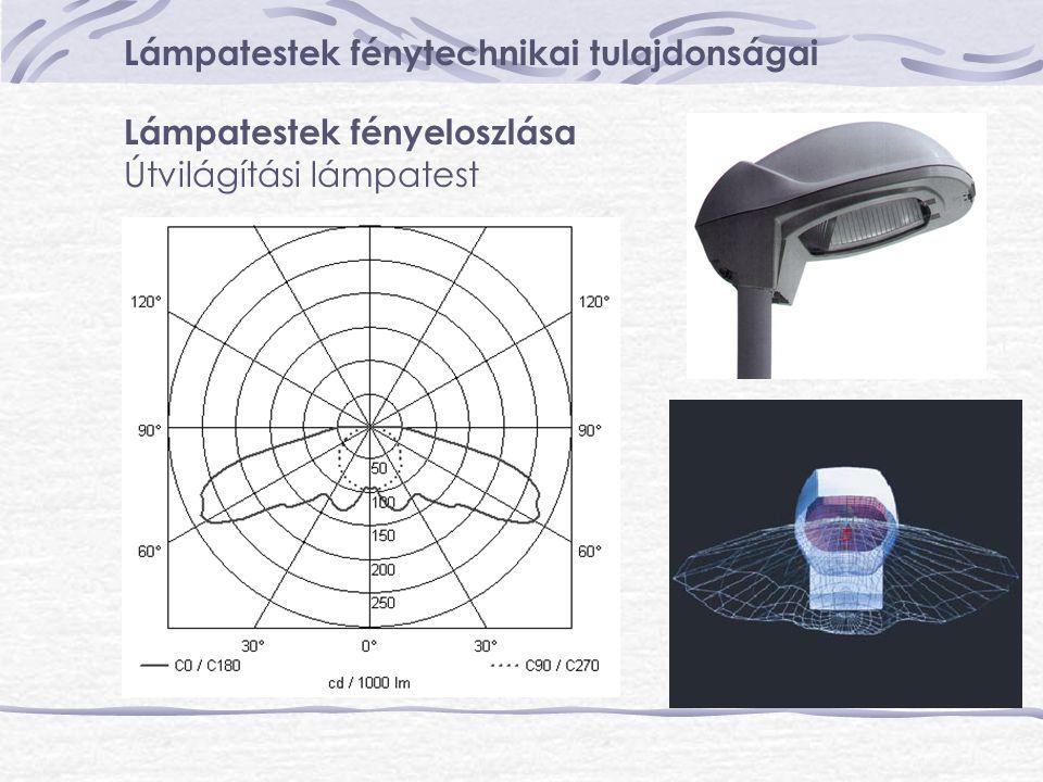 Lámpatestek fénytechnikai tulajdonságai Lámpatestek fényeloszlása Útvilágítási lámpatest