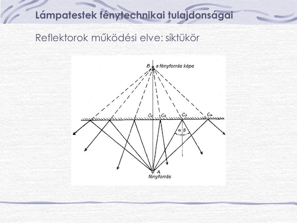 Lámpatestek fénytechnikai tulajdonságai Reflektorok működési elve: parabolatükör