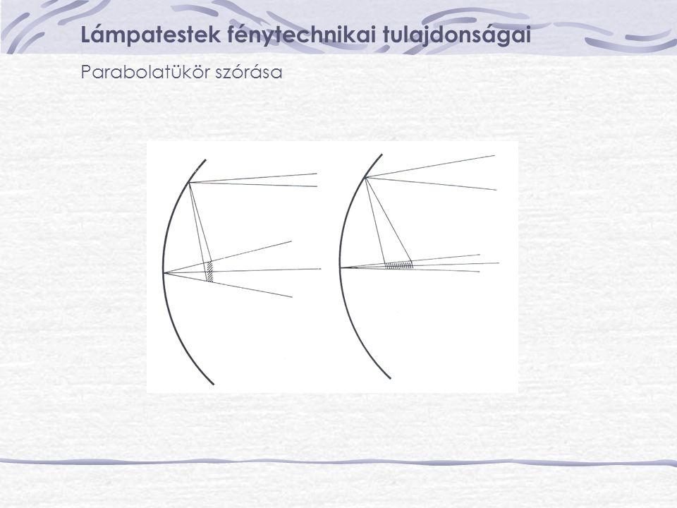 Lámpatestek fénytechnikai tulajdonságai Parabolatükör szórása