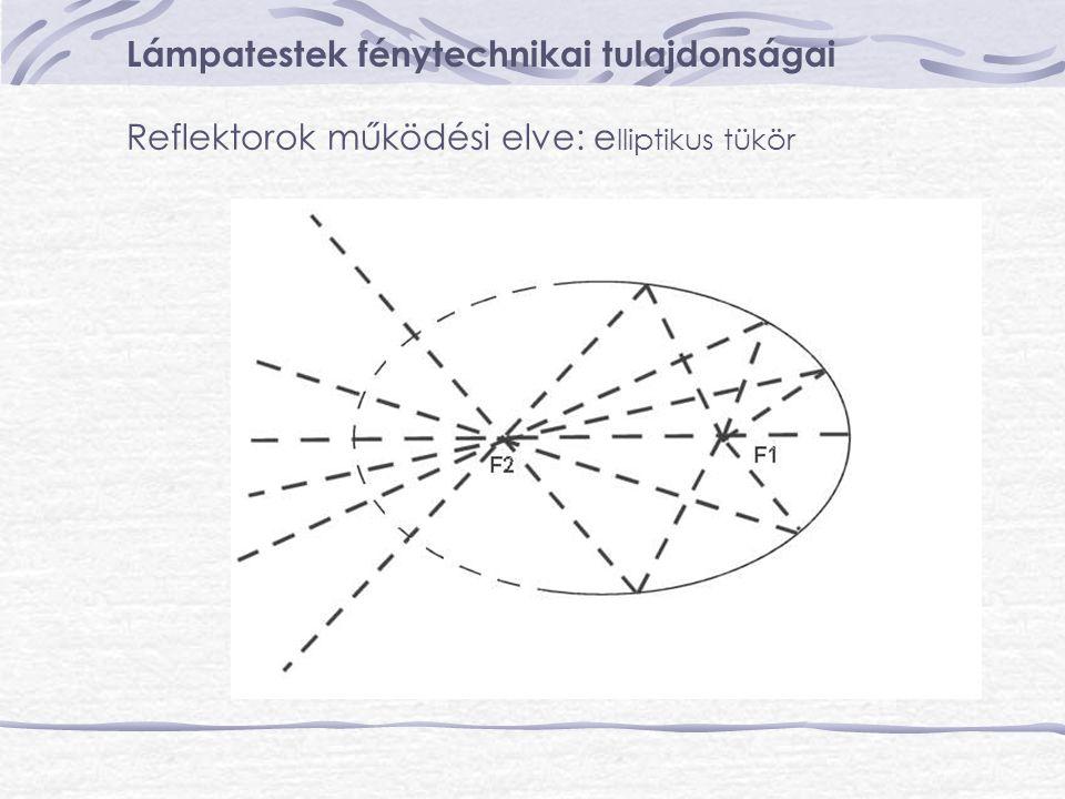 Lámpatestek fénytechnikai tulajdonságai Reflektorok működési elve: e lliptikus tükör