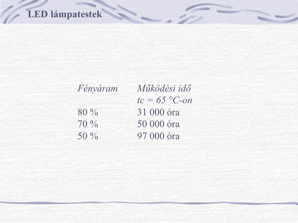 LED lámpatestek Fényáram Működési idő tc = 65 °C-on 80 % 31 000 óra 70 % 50 000 óra 50 % 97 000 óra