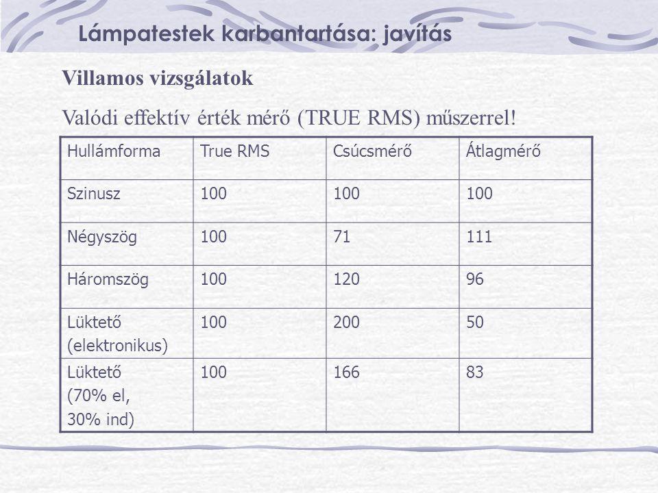 Villamos vizsgálatok Valódi effektív érték mérő (TRUE RMS) műszerrel! HullámformaTrue RMSCsúcsmérőÁtlagmérő Szinusz100 Négyszög10071111 Háromszög10012