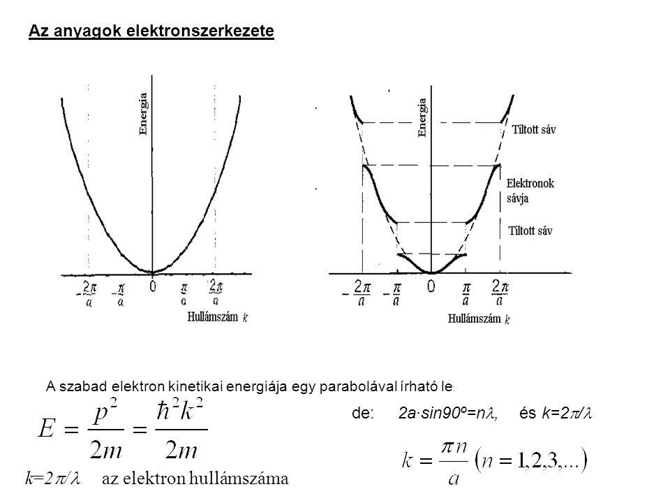 k=2  / az elektron hullámszáma A szabad elektron kinetikai energiája egy parabolával írható le :, de: 2a·sin90º=n, és k=2  / Az anyagok elektronszer