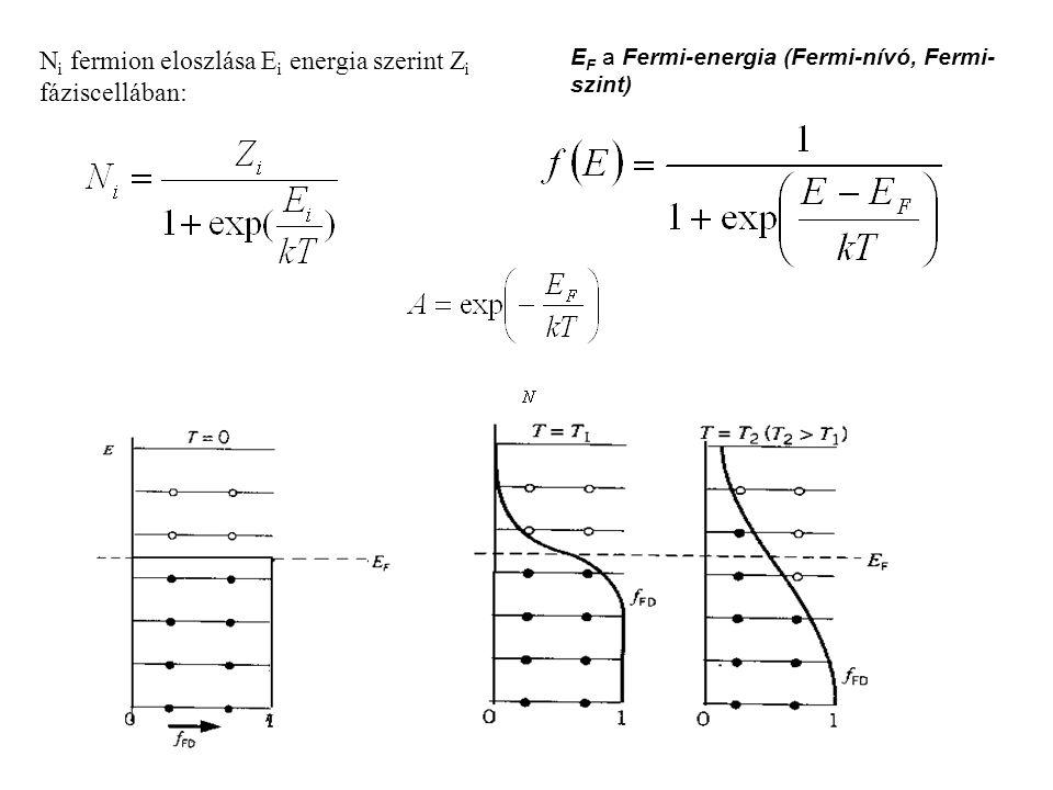 E F a Fermi-energia (Fermi-nívó, Fermi- szint). N i fermion eloszlása E i energia szerint Z i fáziscellában: