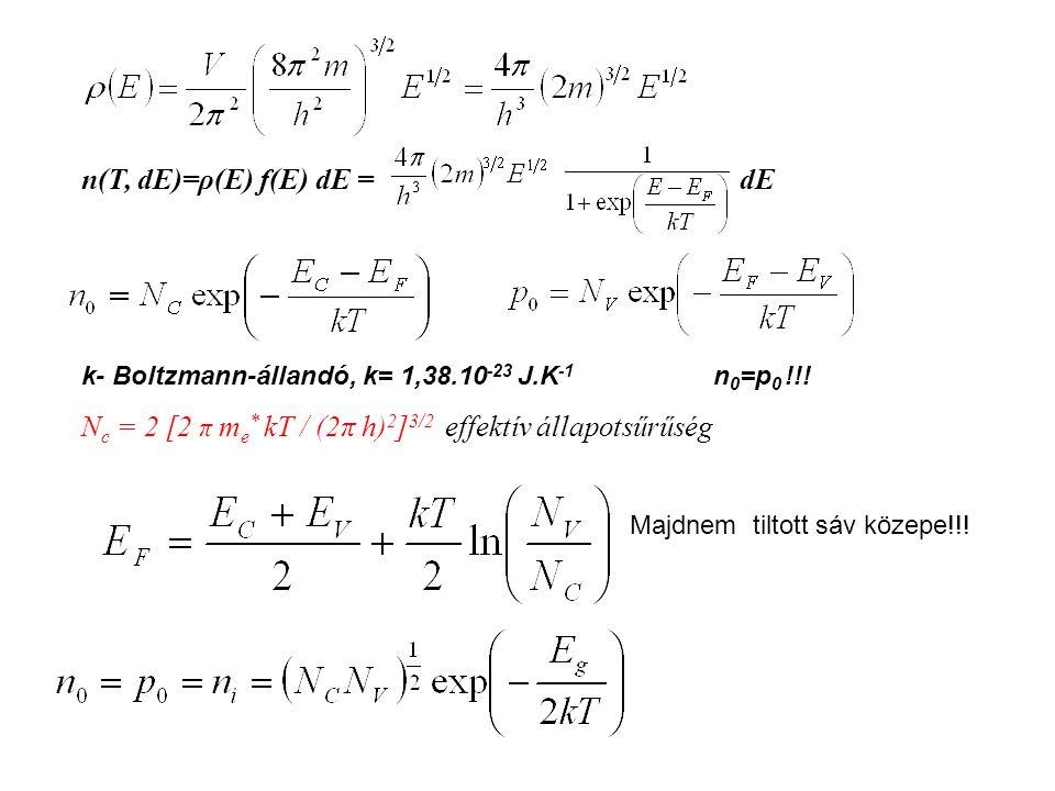 n(T, dE)=ρ(E) f(E) dE = dE k- Boltzmann-állandó, k= 1,38.10 -23 J.K -1 n 0 =p 0 !!! N c = 2 [2 π m e * kT / (2π h) 2 ] 3/2 effektív állapotsűrűség Maj