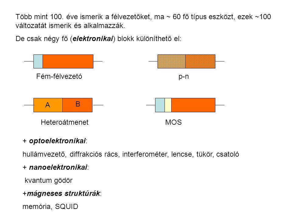 Több mint 100. éve ismerik a félvezetőket, ma ~ 60 fő típus eszközt, ezek ~100 változatát ismerik és alkalmazzák. De csak négy fő (elektronikai) blokk