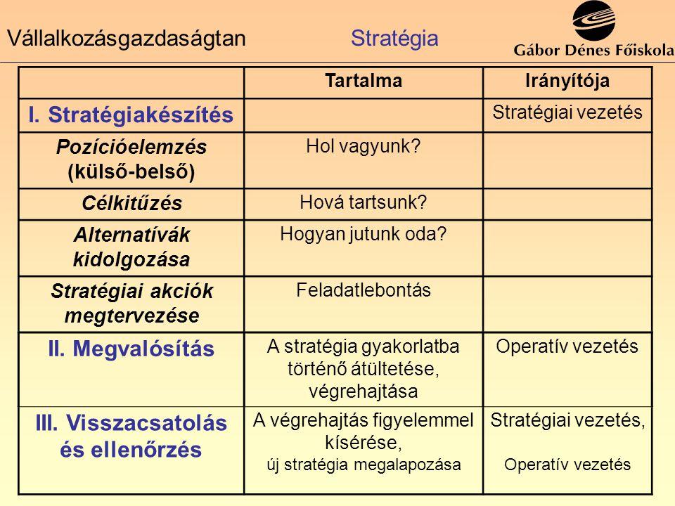 TartalmaIrányítója I.Stratégiakészítés Stratégiai vezetés Pozícióelemzés (külső-belső) Hol vagyunk? Célkitűzés Hová tartsunk? Alternatívák kidolgozása