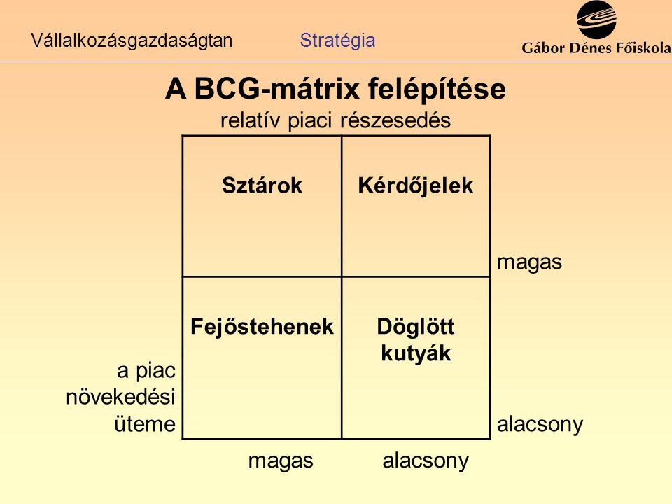 A BCG-mátrix felépítése relatív piaci részesedés a piac növekedési üteme magas SztárokKérdőjelek alacsony FejőstehenekDöglött kutyák magasalacsony