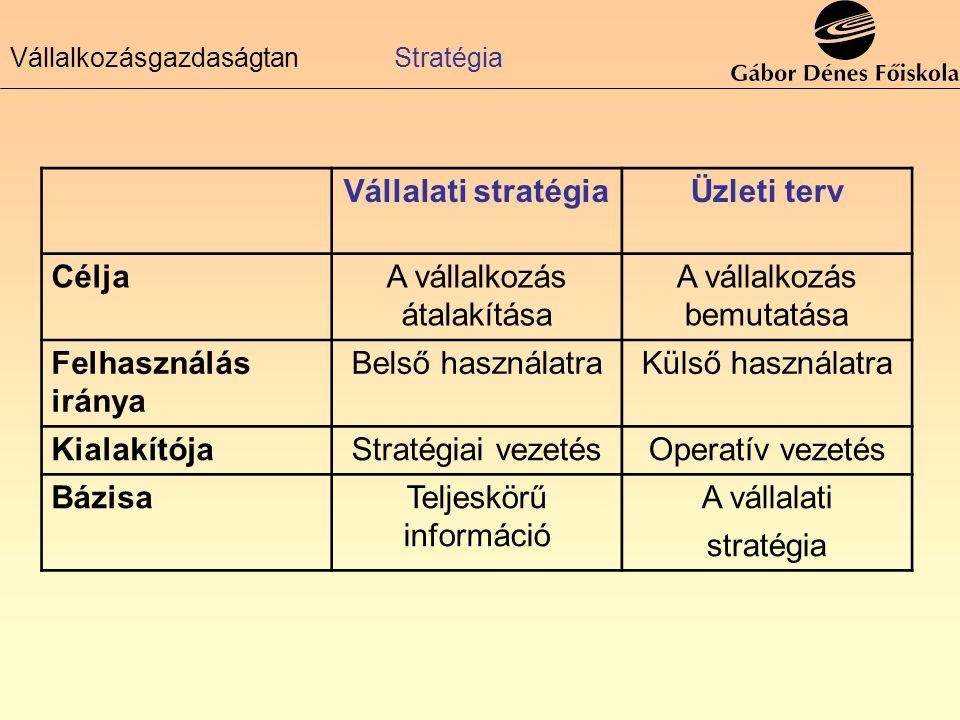 Vállalati stratégiaÜzleti terv CéljaA vállalkozás átalakítása A vállalkozás bemutatása Felhasználás iránya Belső használatraKülső használatra Kialakít