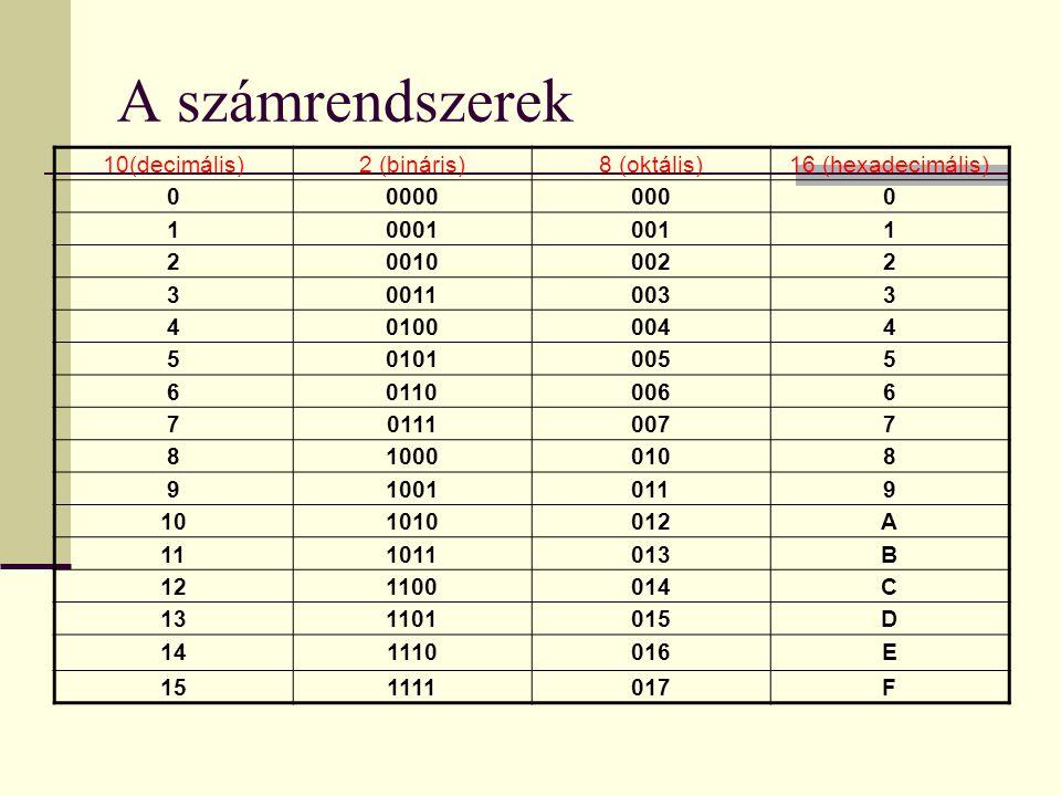 A számrendszerek 10(decimális)2 (bináris)8 (oktális)16 (hexadecimális) 000000000 100010011 200100022 300110033 401000044 501010055 601100066 701110077 810000108 910010119 101010012A 111011013B 121100014C 131101015D 141110016E 151111017F