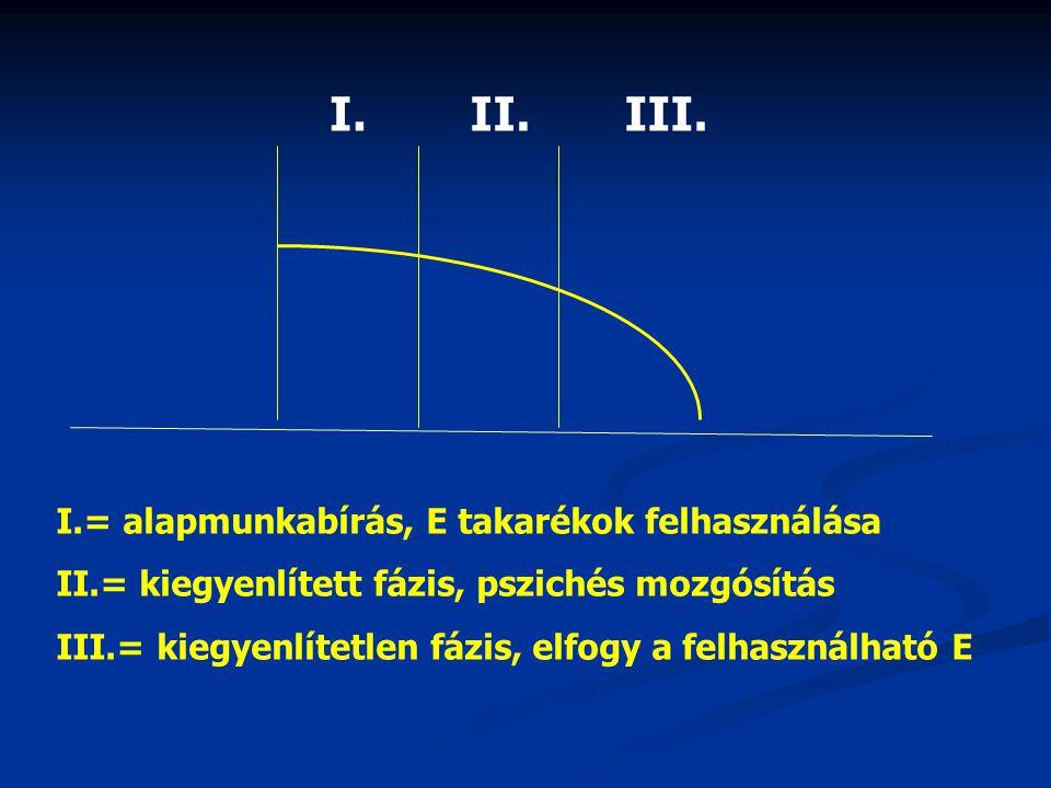 I.II.III. I.= alapmunkabírás, E takarékok felhasználása II.= kiegyenlített fázis, pszichés mozgósítás III.= kiegyenlítetlen fázis, elfogy a felhasznál