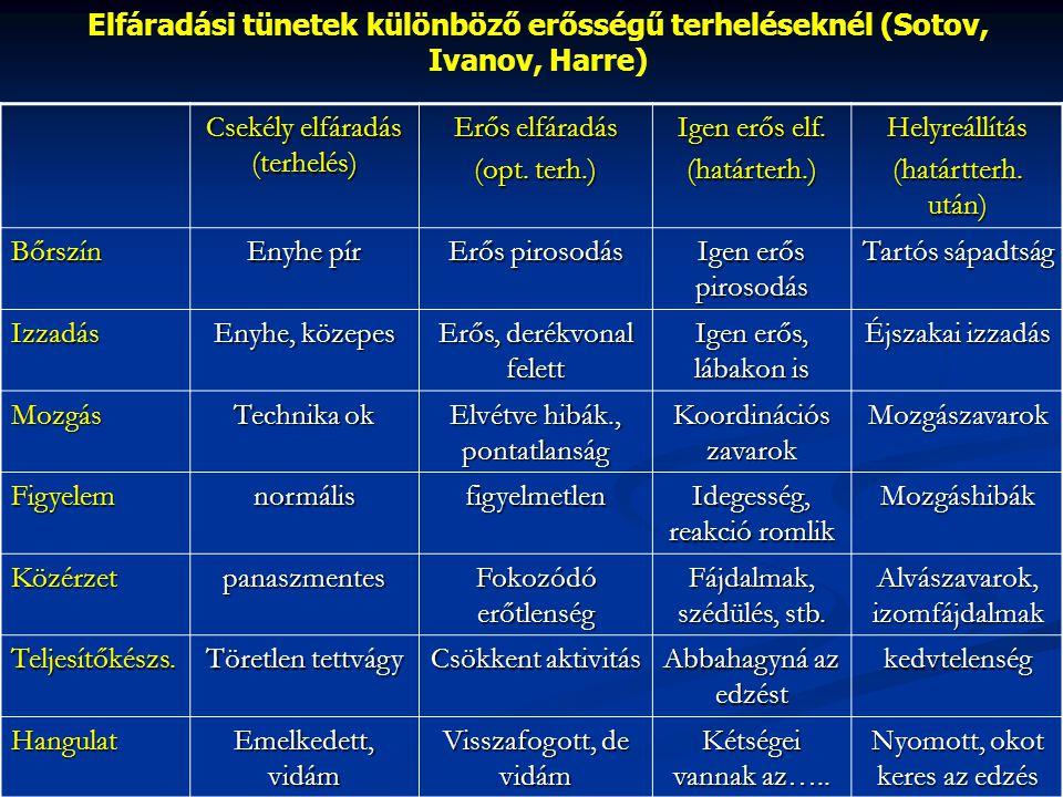 Elfáradási tünetek különböző erősségű terheléseknél (Sotov, Ivanov, Harre) Csekély elfáradás (terhelés) Erős elfáradás (opt. terh.) Igen erős elf. (ha