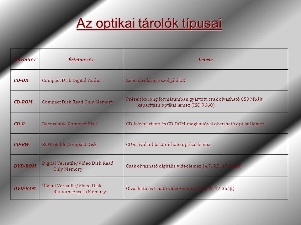 Az optikai tárolók típusai RövidítésÉrtelmezésLeírás CD-DACompact Disk Digital AudioZene tárolására szolgáló CD CD-ROMCompact Disk Read Only Memory Pr