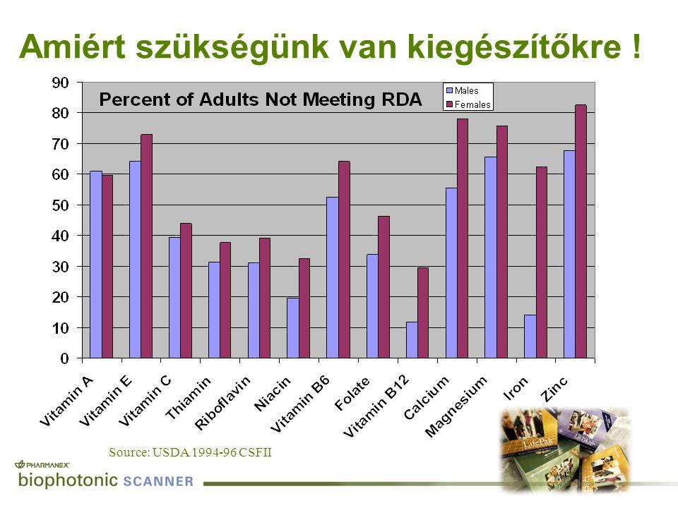 Source: USDA 1994-96 CSFII Amiért szükségünk van kiegészítőkre !