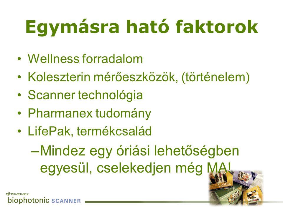 Egymásra ható faktorok Wellness forradalom Koleszterin mérőeszközök, (történelem) Scanner technológia Pharmanex tudomány LifePak, termékcsalád –Mindez