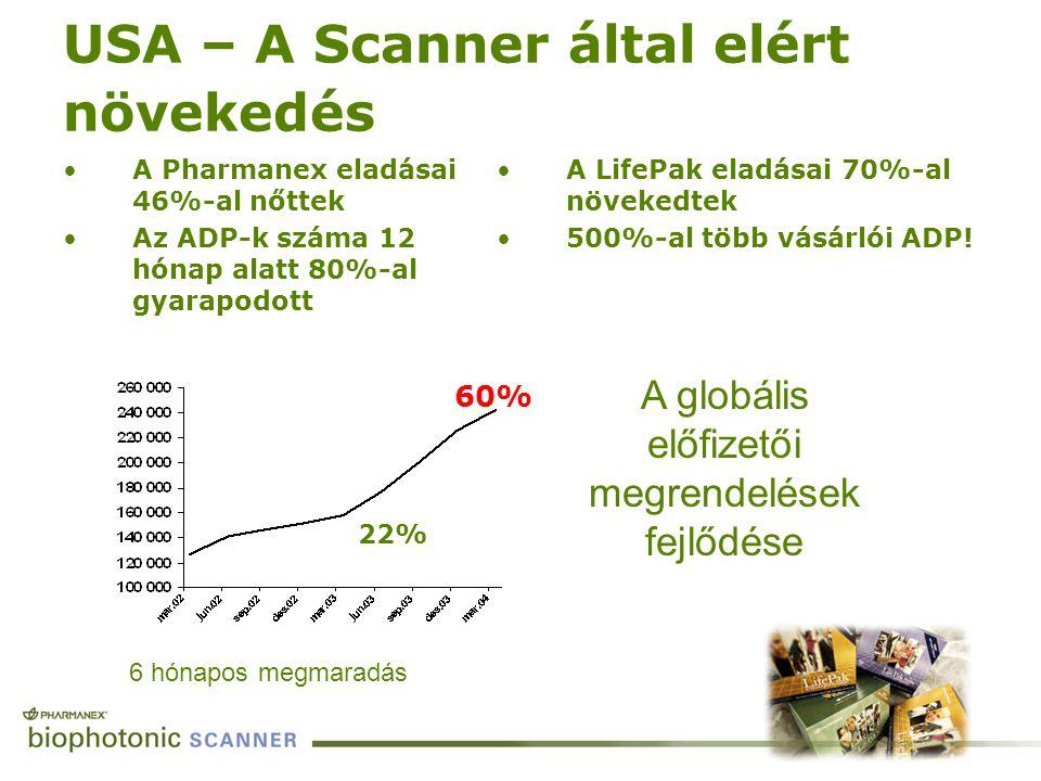 USA – A Scanner által elért növekedés A Pharmanex eladásai 46%-al nőttek Az ADP-k száma 12 hónap alatt 80%-al gyarapodott A LifePak eladásai 70%-al nö