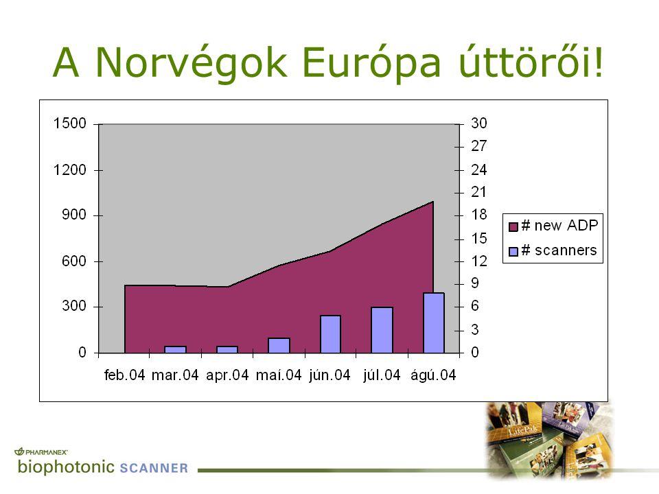 A Norvégok Európa úttörői!