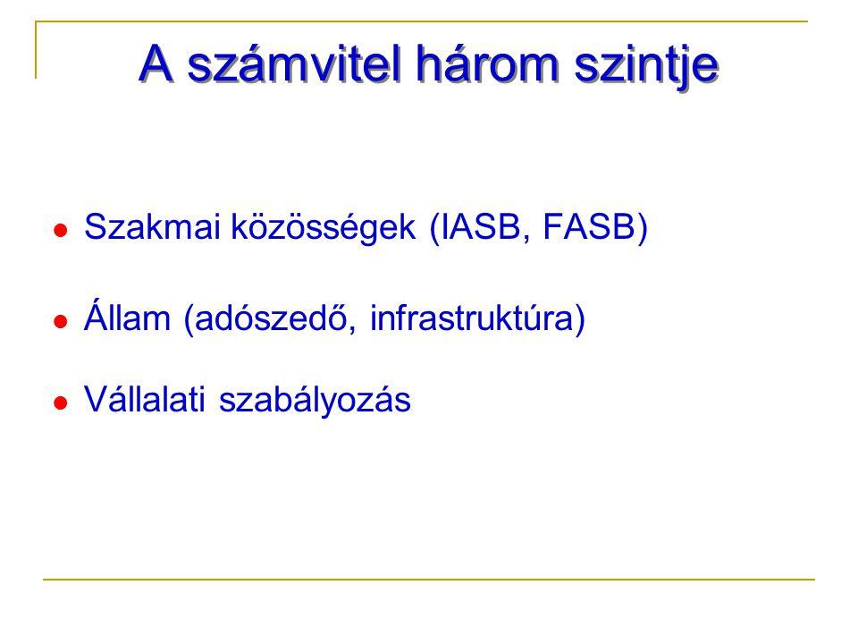 A számvitel három szintje Szakmai közösségek (IASB, FASB) Állam (adószedő, infrastruktúra) Vállalati szabályozás