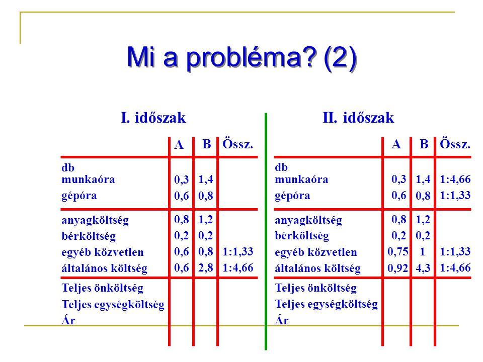 Mi a probléma.