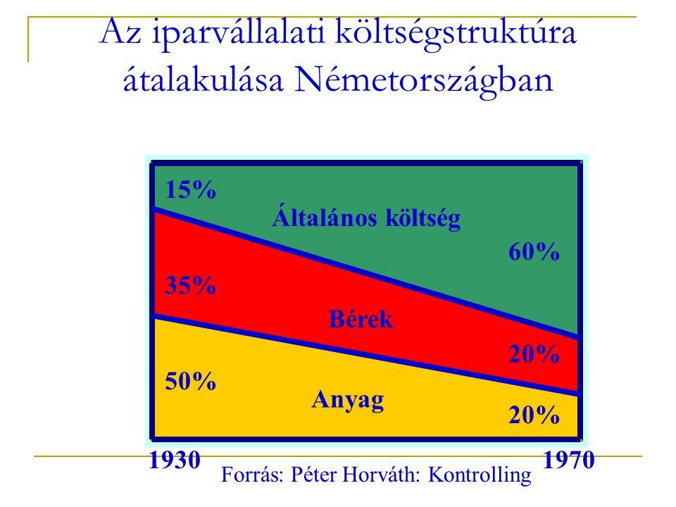 Az iparvállalati költségstruktúra átalakulása Németországban 15% 35% 50% Általános költség Bérek Anyag 60% 20% 19301970 Forrás: Péter Horváth: Kontrolling