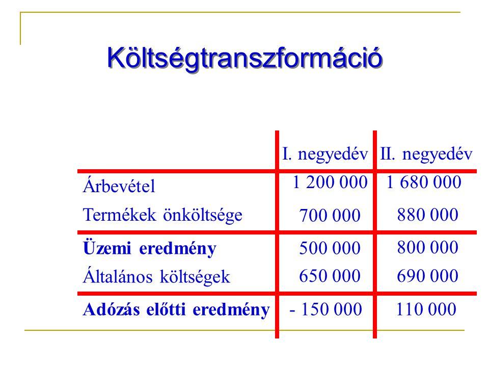 Költségtranszformáció Árbevétel Termékek önköltsége Üzemi eredmény Általános költségek Adózás előtti eredmény I.