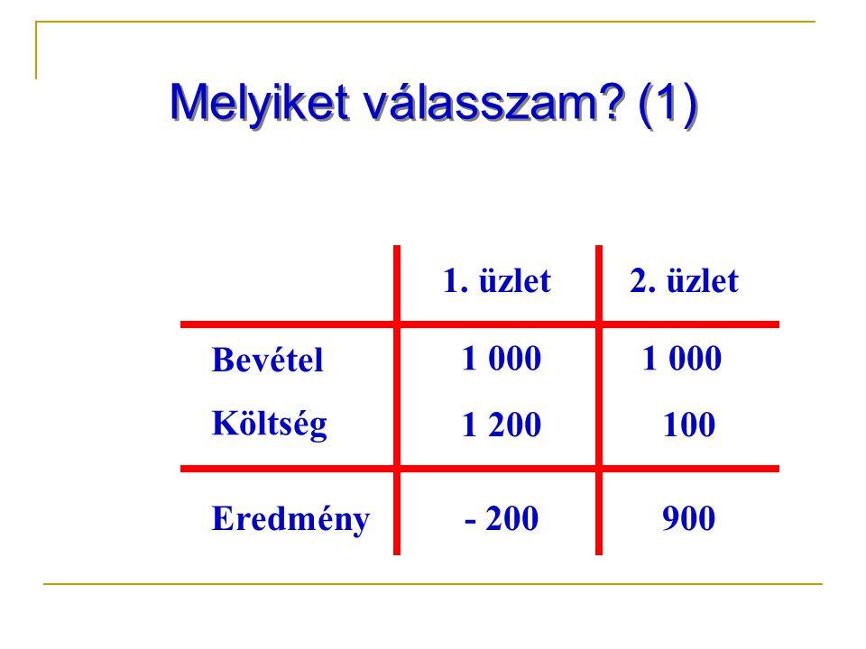 Melyiket válasszam? (1) Bevétel Költség Eredmény 1. üzlet2. üzlet 1 000 1 200 1 000 100 900- 200