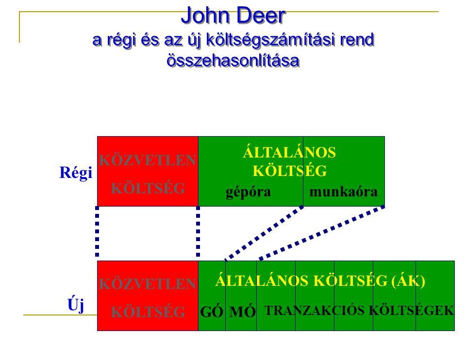 John Deer a régi és az új költségszámítási rend összehasonlítása KÖZVETLEN KÖLTSÉG KÖZVETLEN KÖLTSÉG ÁLTALÁNOS KÖLTSÉG ÁLTALÁNOS KÖLTSÉG (ÁK) Régi Új gépóramunkaóra TRANZAKCIÓS KÖLTSÉGEK GÓMÓ