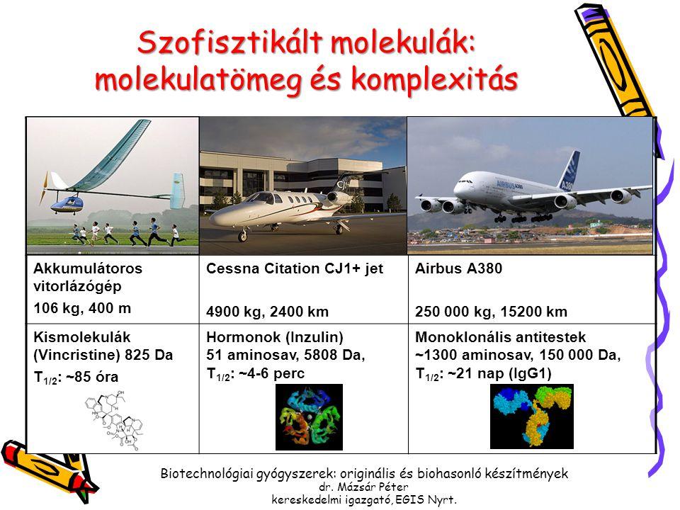 Akkumulátoros vitorlázógép 106 kg, 400 m Cessna Citation CJ1+ jet 4900 kg, 2400 km Airbus A380 250 000 kg, 15200 km Kismolekulák (Vincristine) 825 Da