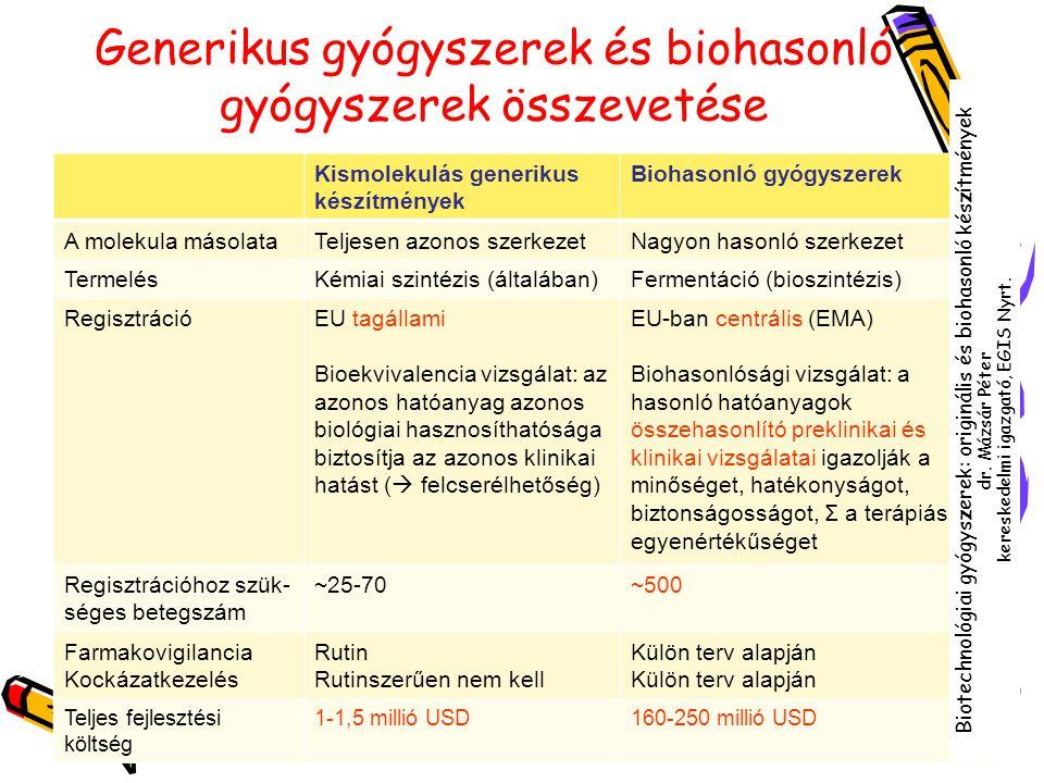 Generikus gyógyszerek és biohasonló gyógyszerek összevetése Kismolekulás generikus készítmények Biohasonló gyógyszerek A molekula másolataTeljesen azo