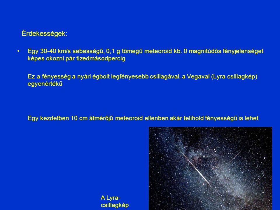 Egy 30-40 km/s sebességű, 0,1 g tömegű meteoroid kb. 0 magnitúdós fényjelenséget képes okozni pár tizedmásodpercig Ez a fényesség a nyári égbolt legfé