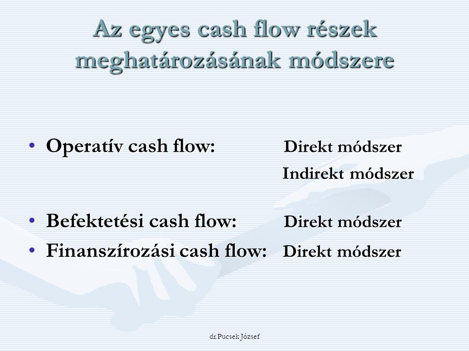 dr.Pucsek József Az egyes cash flow részek meghatározásának módszere Operatív cash flow: Direkt módszerOperatív cash flow: Direkt módszer Indirekt mód
