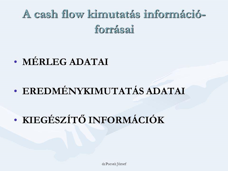 dr.Pucsek József A cash flow kimutatás információ- forrásai MÉRLEG ADATAIMÉRLEG ADATAI EREDMÉNYKIMUTATÁS ADATAIEREDMÉNYKIMUTATÁS ADATAI KIEGÉSZÍTŐ INF
