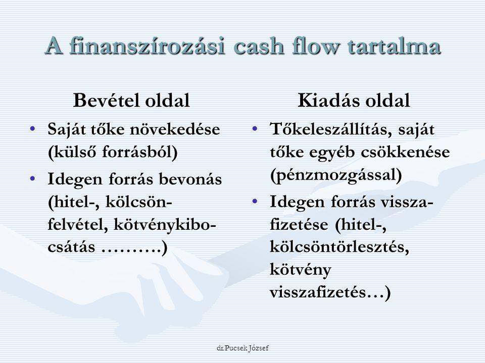 dr.Pucsek József A finanszírozási cash flow tartalma Bevétel oldal Saját tőke növekedése (külső forrásból)Saját tőke növekedése (külső forrásból) Ideg