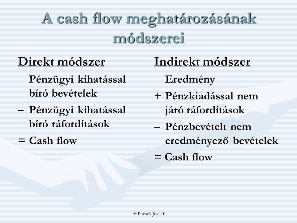 dr.Pucsek József A cash flow meghatározásának módszerei Direkt módszer Pénzügyi kihatással bíró bevételek –Pénzügyi kihatással bíró ráfordítások = Cas