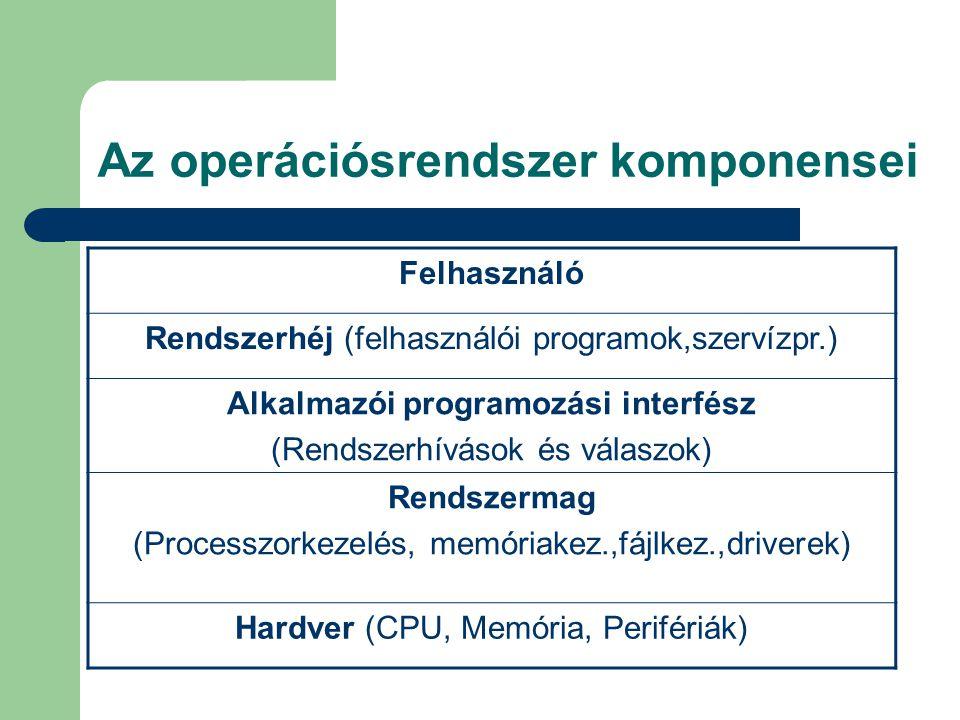 Az operációsrendszer komponensei Felhasználó Rendszerhéj (felhasználói programok,szervízpr.) Alkalmazói programozási interfész (Rendszerhívások és válaszok) Rendszermag (Processzorkezelés, memóriakez.,fájlkez.,driverek) Hardver (CPU, Memória, Perifériák)