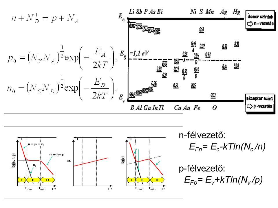 n-félvezető: E Fn = E c -kTln(N c /n) p-félvezető: E Fp = E v +kTln(N v /p)
