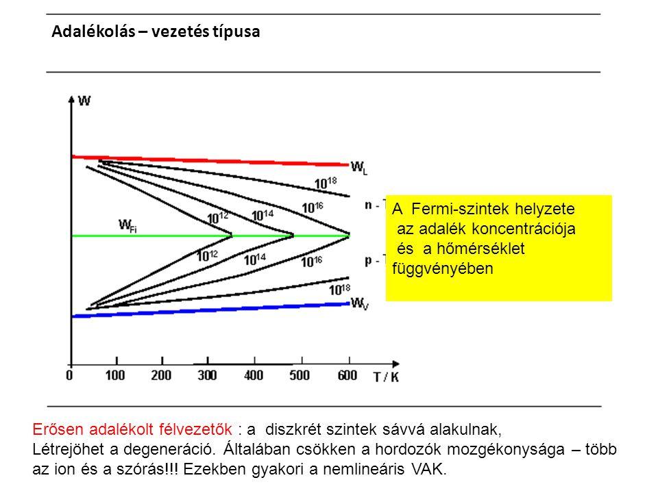 Adalékolás – vezetés típusa A Fermi-szintek helyzete az adalék koncentrációja és a hőmérséklet függvényében Erősen adalékolt félvezetők : a diszkrét szintek sávvá alakulnak, Létrejöhet a degeneráció.