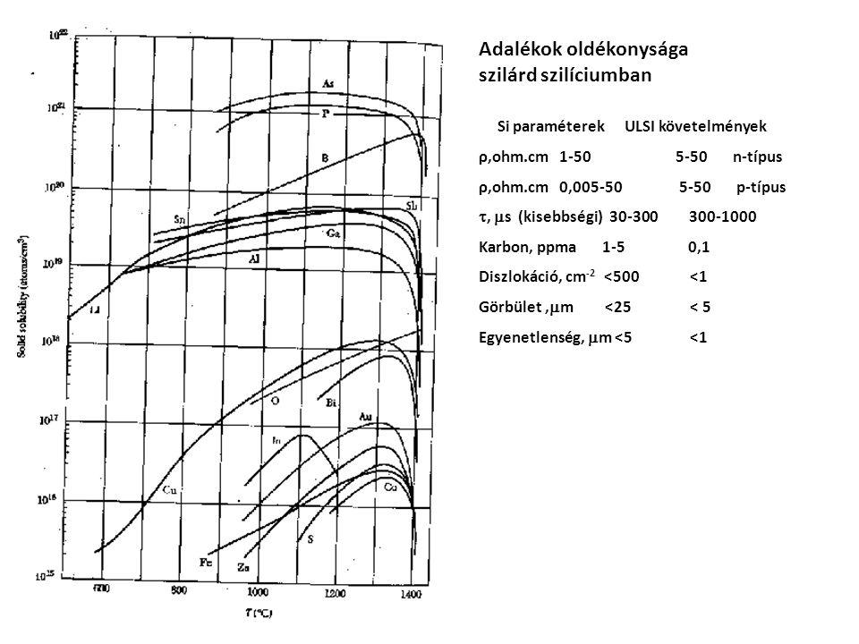 Adalékok oldékonysága szilárd szilíciumban Si paraméterek ULSI követelmények ρ,ohm.cm 1-50 5-50 n-típus ρ,ohm.cm 0,005-50 5-50 p-típus ,  s (kisebbségi) 30-300 300-1000 Karbon, ppma 1-5 0,1 Diszlokáció, cm -2 <500 <1 Görbület,  m <25 < 5 Egyenetlenség,  m <5 <1