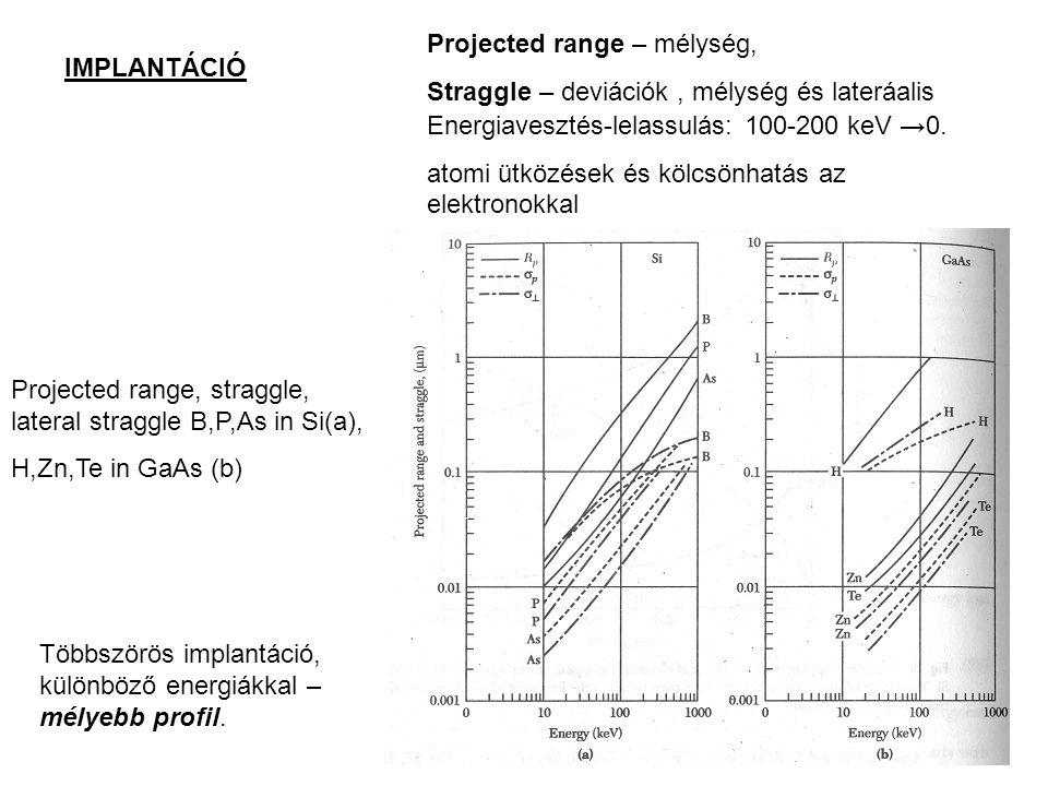 IMPLANTÁCIÓ Projected range – mélység, Straggle – deviációk, mélység és lateráalis Energiavesztés-lelassulás: 100-200 keV →0.