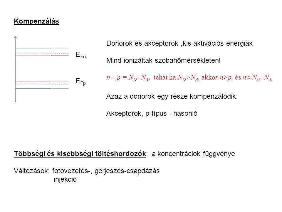 Kompenzálás E Fn E Fp Donorok és akceptorok,kis aktivációs energiák Mind ionizáltak szobahőmérsékleten.