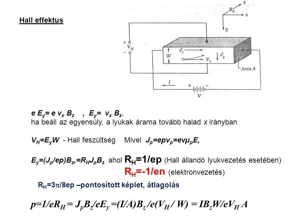 Hall effektus e E y = e v x B z, E y = v x B z, ha beáll az egyensúly, a lyukak árama tovább halad x irányban V H =E y W - Hall feszültség Mivel J p =epv p =evµ p E, E y =(J p /ep)B z,=R H J p B z, ahol R H =1/ep (Hall állandó lyukvezetés esetében) R H =-1/en (elektronvezetés) p=1/eR H = J p B z /eE y =(I/A)B z /e(V H / W) = IB z W/eV H A R H =3  /8ep –pontosított képlet, átlagolás
