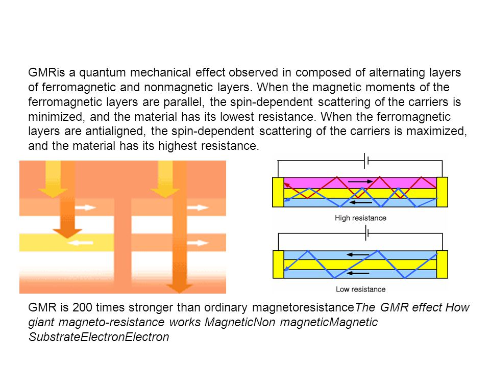 GMRis a quantum mechanical effect observed in composed of alternating layers of ferromagnetic and nonmagnetic layers. When the magnetic moments of the