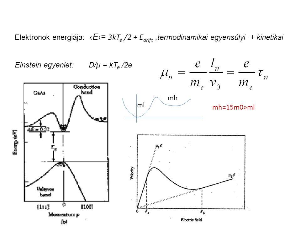 Elektronok energiája: ‹E›= 3kT e /2 + E drift,termodinamikai egyensúlyi + kinetikai Einstein egyenlet: D/µ = kT e /2e ml mh mh=15m0»ml