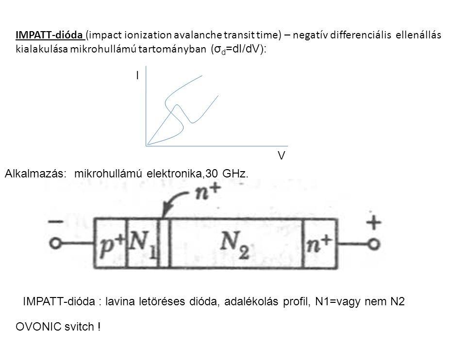 Alkalmazás: mikrohullámú elektronika,30 GHz.