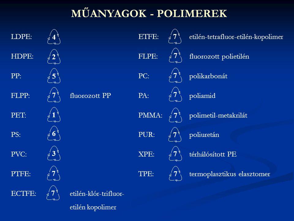 MŰANYAGOK - POLIMEREK LDPE: HDPE: PP: FLPP:fluorozott PP PET: PS: PVC: PTFE: ECTFE: etilén-klór-trifluor- etilén kopolimer ETFE: etilén-tetrafluor-eti