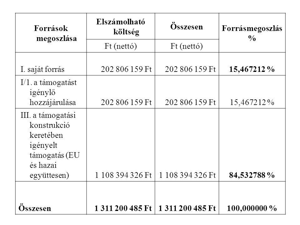 Források megoszlása Elszámolható költség Összesen Forrásmegoszlás % Ft (nettó) I. saját forrás202 806 159 Ft 15,467212 % I/1. a támogatást igénylő hoz