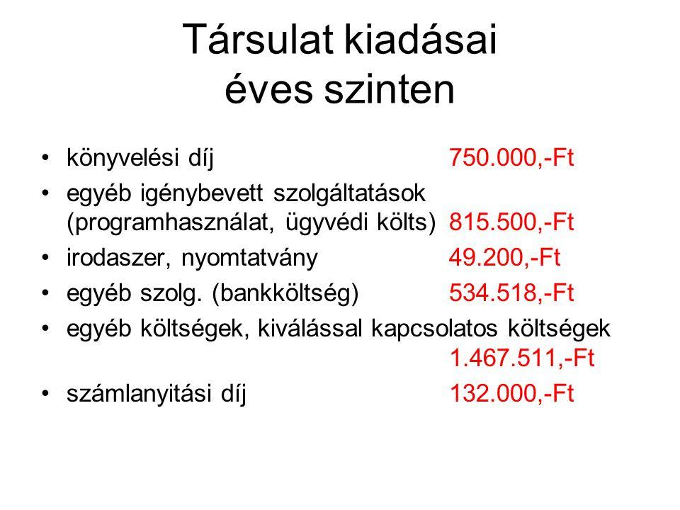 Társulat kiadásai éves szinten könyvelési díj750.000,-Ft egyéb igénybevett szolgáltatások (programhasználat, ügyvédi költs)815.500,-Ft irodaszer, nyom